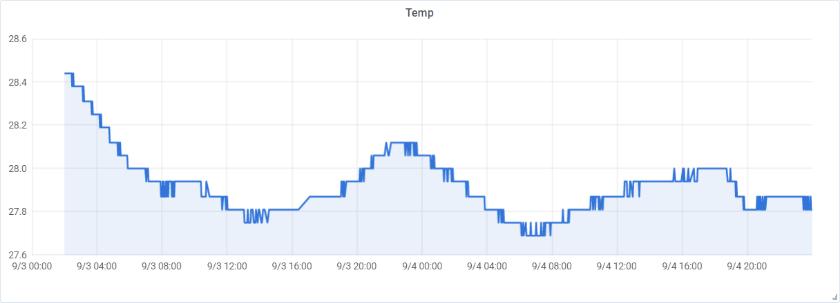 Temperatuur level