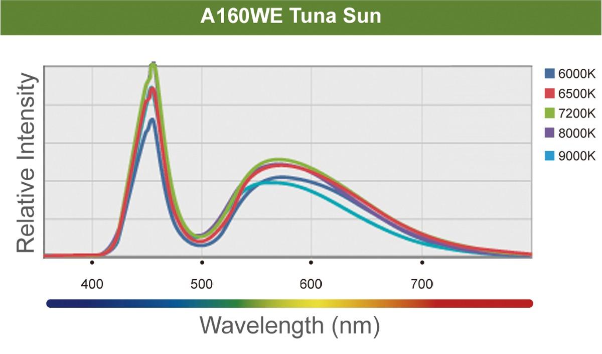 Kessil A160WE Tuna Sun Spectrum