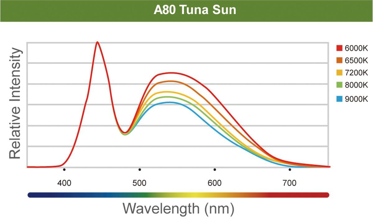 Kessil A80 Tuna Sun Spectrum
