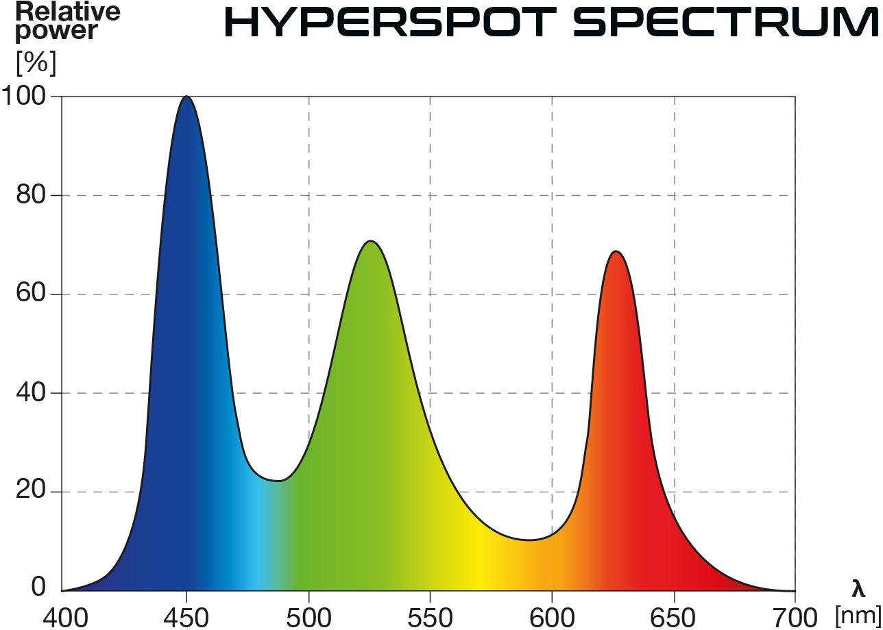 SKYLIGHT-HYPERSPOT-spectrum.jpg