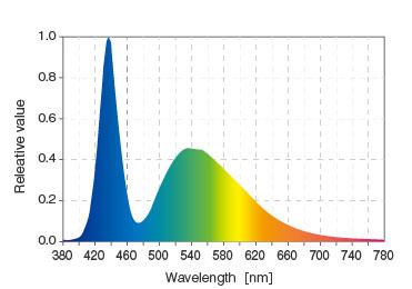 spectrum Aquasky G